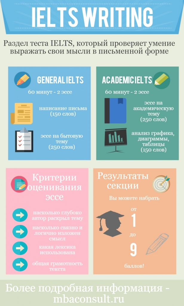 инфографика IELTS Writing